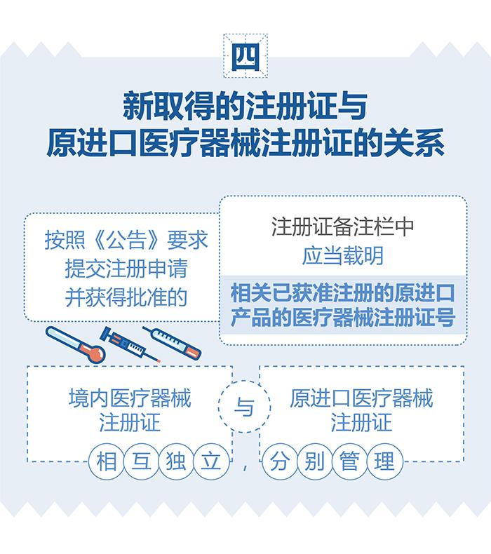 (图表)-已获进口医疗器械注册证的产品在中国境内企业生产要注意(简)-(大巢制图)-01_06.jpg