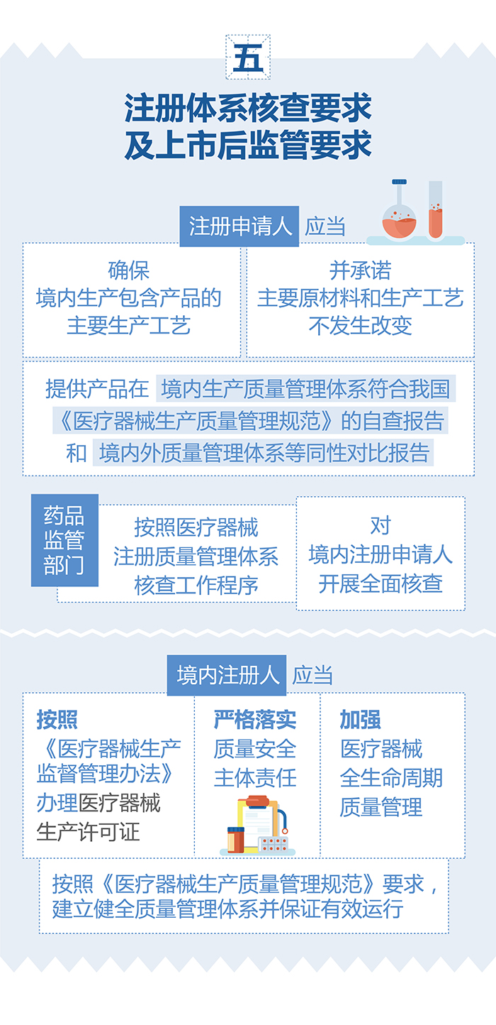 (图表)-已获进口医疗器械注册证的产品在中国境内企业生产要注意(简)-(大巢制图)-01_07.jpg