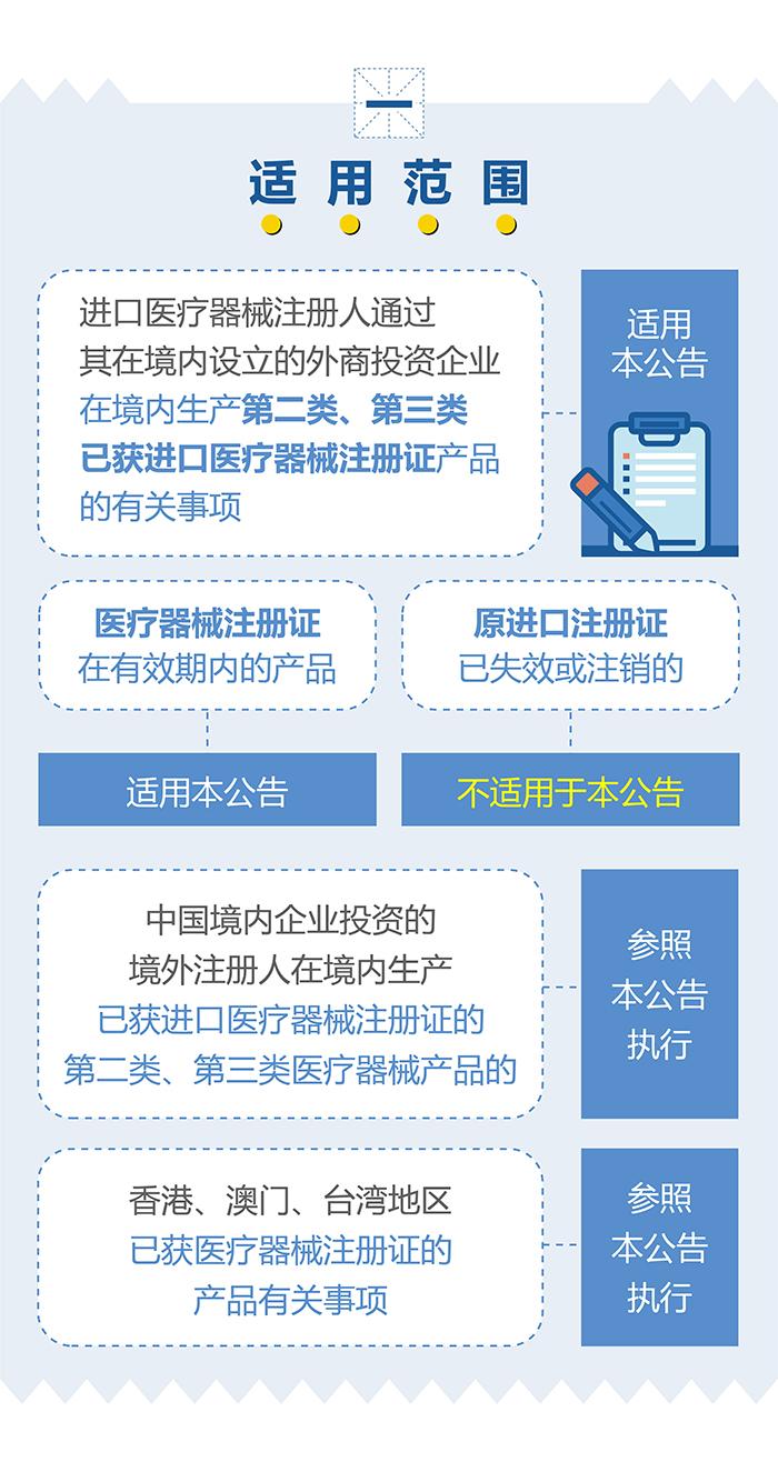 (图表)-已获进口医疗器械注册证的产品在中国境内企业生产要注意(简)-(大巢制图)-01_03.jpg